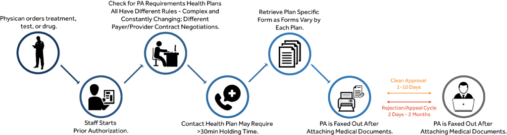 Current Prior Authorization Process