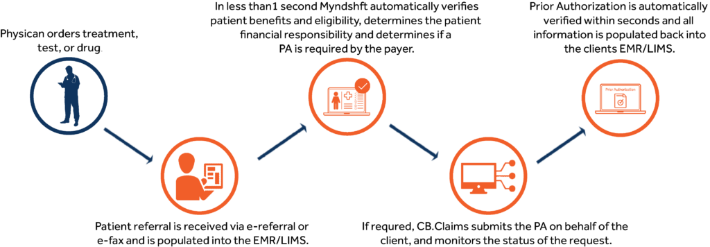 Automated Prior Authorization Process