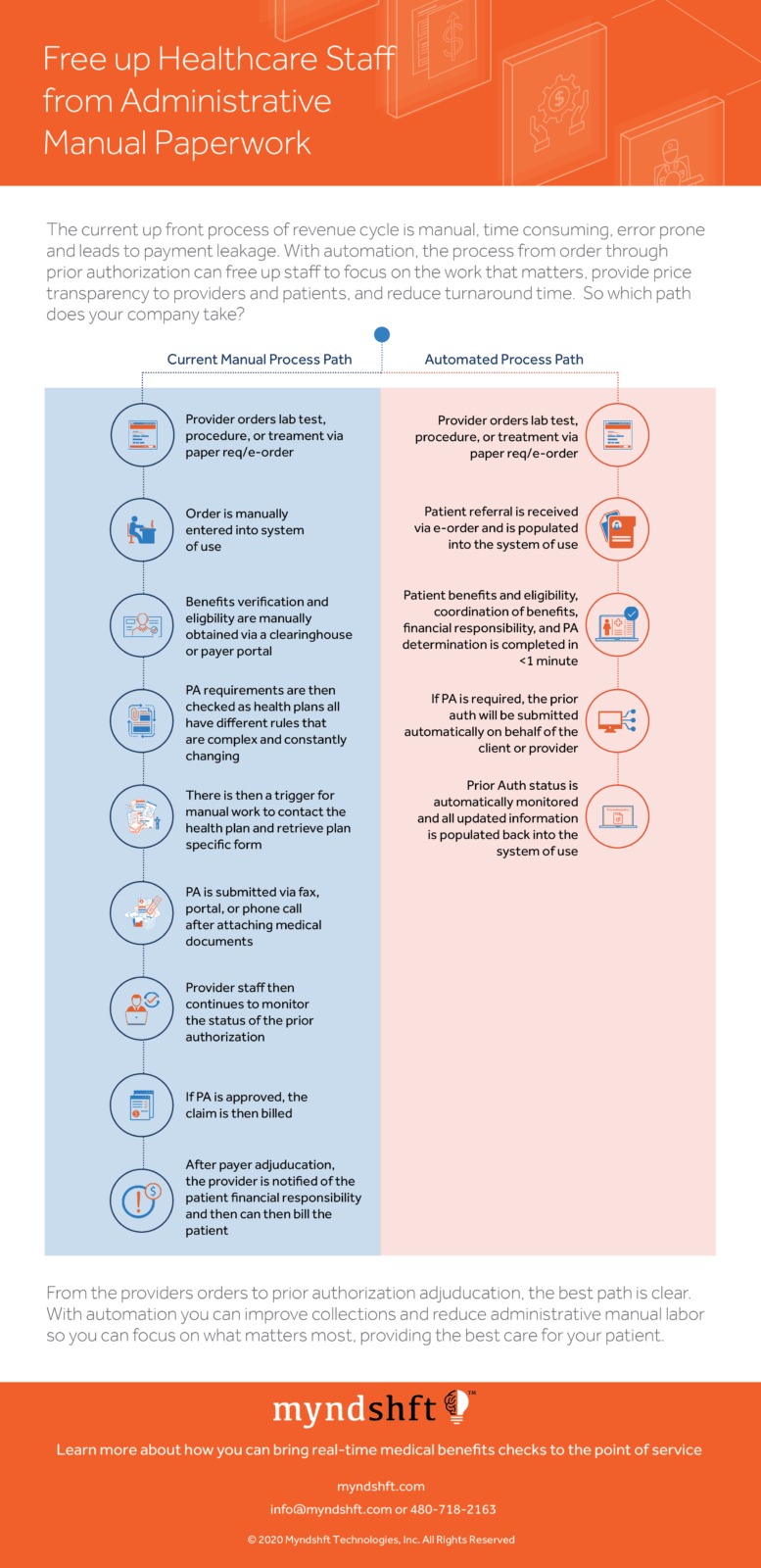 Revenue Cycle Process Infographic